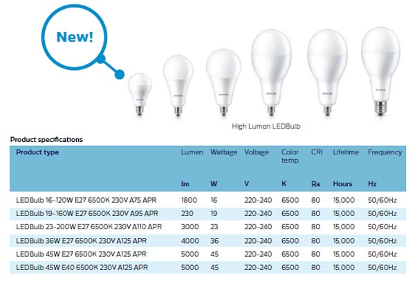 Led Bulb công suất cao