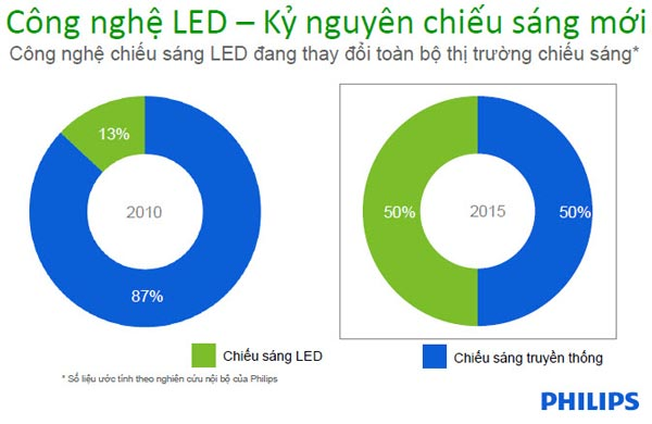 đèn Led downlight DN027B Philips