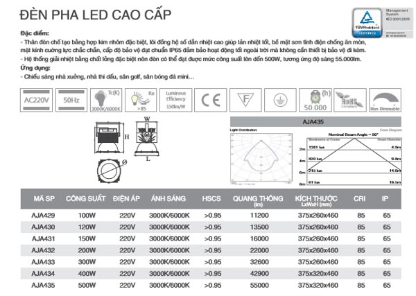 Thông số kỹ thuật đèn pha Led cao cấp 400W AJA434 Duhal
