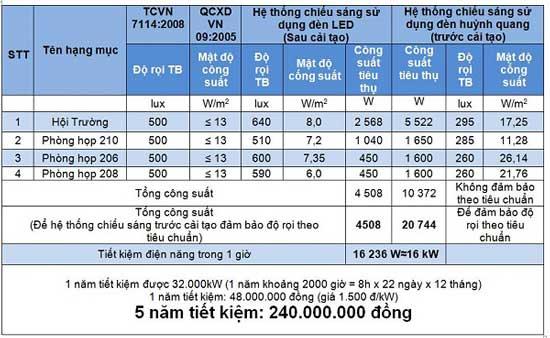 So S 225 Nh đ 232 N Led V 224 Huỳnh Quang