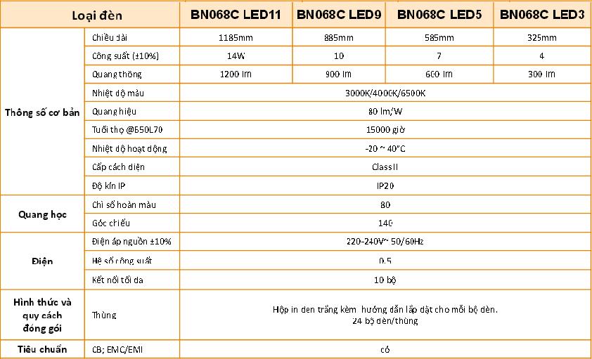 thong-so-ky-thuat-mang-den-led-philips-T5-BN068C