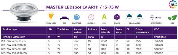 thong-so-Bong-den-MAS-LED-spotLV D 17-75W 927930 AR111 24D40D-Philips